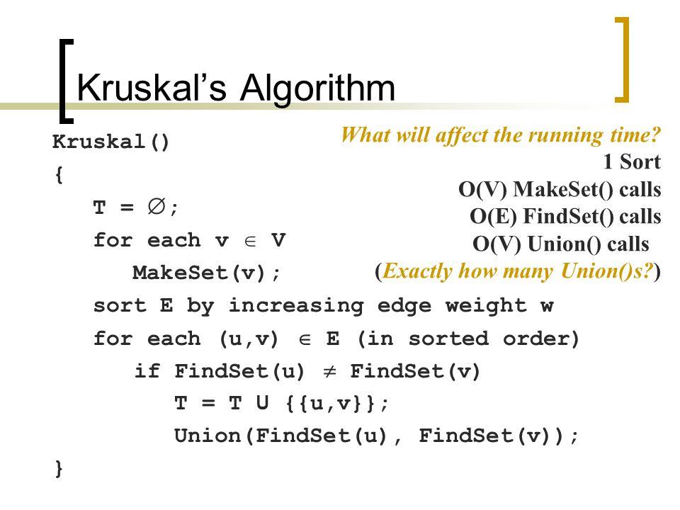 Kruskal's Algorithm Kruskal() { T =  ; for each v  V MakeSet(v); sort E by increasing edge weight w for each (u,v)  E (in sorted order) if FindSet(