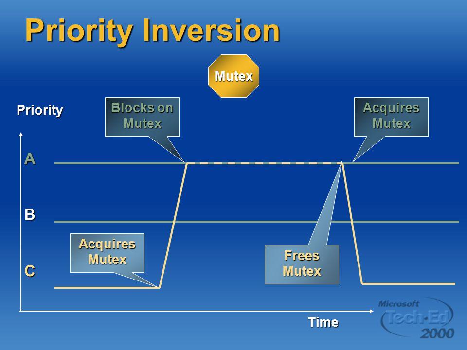 Priority Inversion Mutex ABC Priority Time Blocks on Mutex Acquires Mutex Frees Mutex