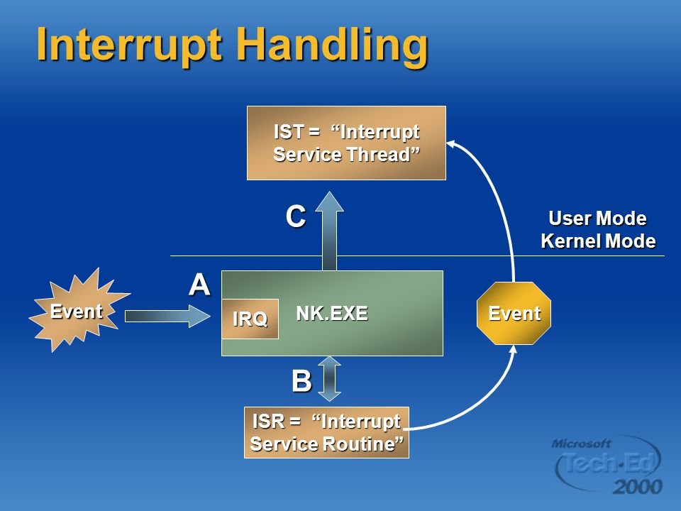 "Interrupt Handling Event NK.EXE IRQ User Mode Kernel Mode ISR = ""Interrupt Service Routine"" IST = ""Interrupt Service Thread"" A B C Event"