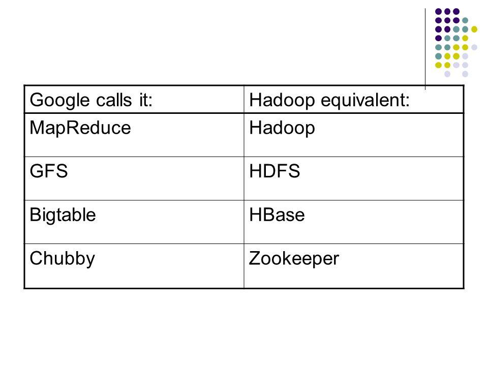 Google calls it:Hadoop equivalent: MapReduceHadoop GFSHDFS BigtableHBase ChubbyZookeeper