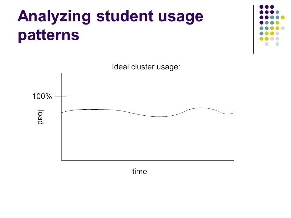 Analyzing student usage patterns