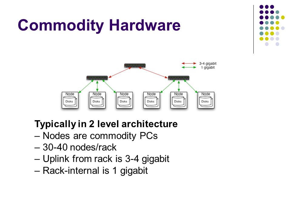 Commodity Hardware Typically in 2 level architecture – Nodes are commodity PCs – 30-40 nodes/rack – Uplink from rack is 3-4 gigabit – Rack-internal is