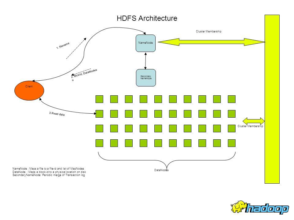 Secondary NameNode Client HDFS Architecture NameNode DataNodes 1. filename 2. BlckId, DataNodes o 3.Read data Cluster Membership NameNode : Maps a fil