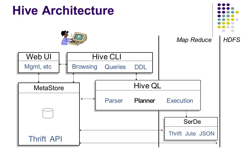 Hive Architecture HDFS Hive CLI DDL Queries Browsing Map Reduce SerDe ThriftJuteJSON Thrift API MetaStore Web UI Mgmt, etc Hive QL PlannerExecutionPar