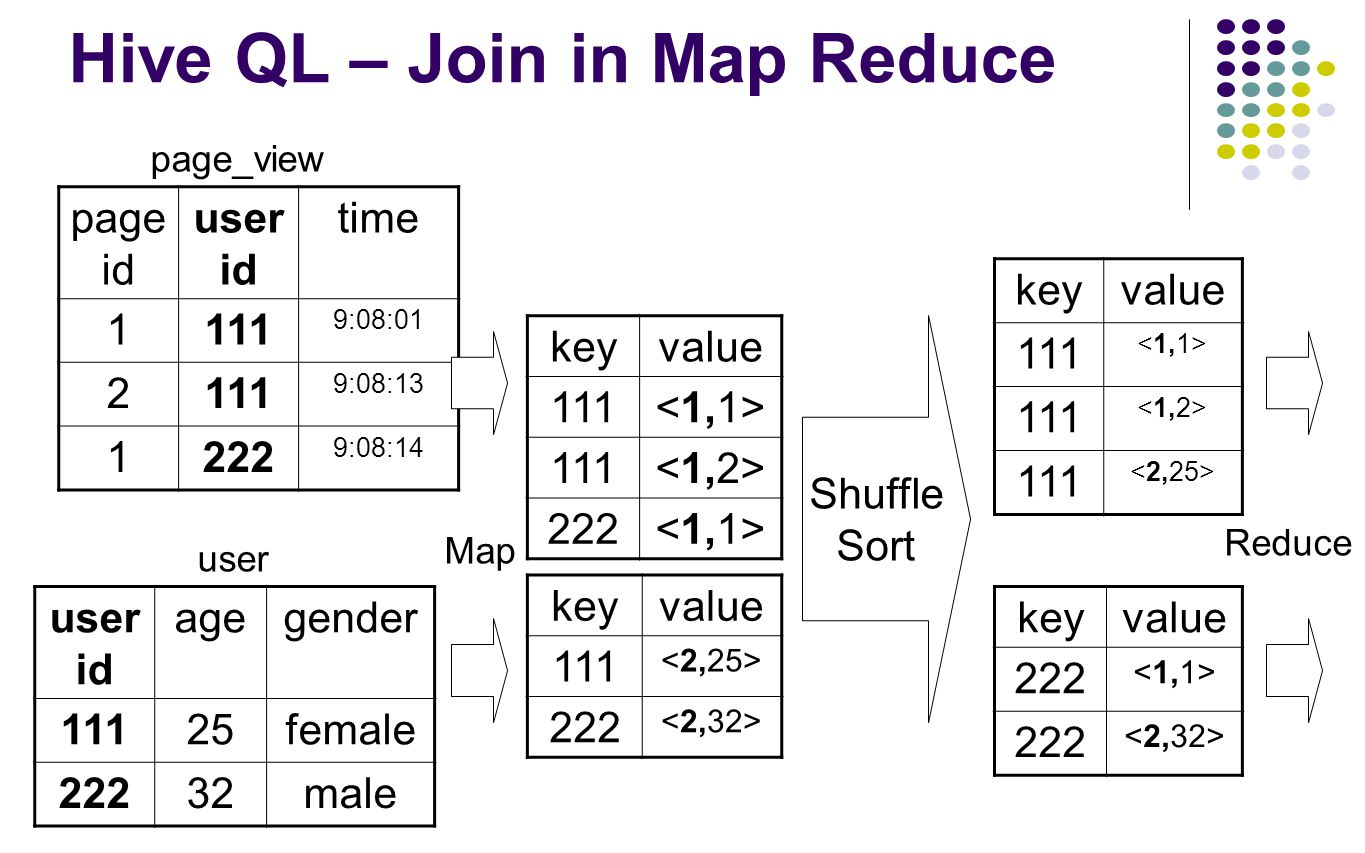 Hive QL – Join in Map Reduce keyvalue 111 111 222 page id user id time 1111 9:08:01 2111 9:08:13 1222 9:08:14 user id agegender 11125female 22232male