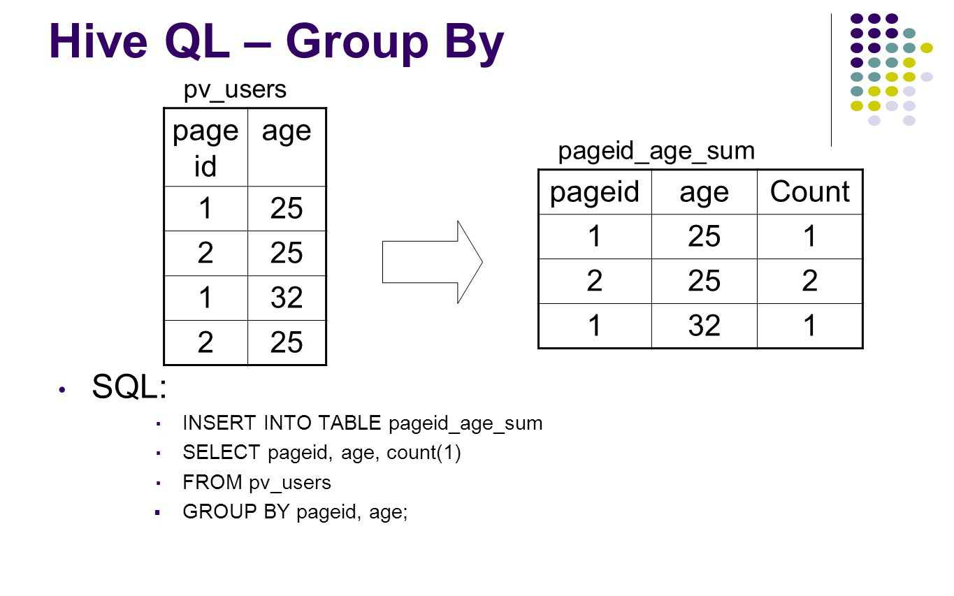 Hive QL – Group By SQL: ▪ INSERT INTO TABLE pageid_age_sum ▪ SELECT pageid, age, count(1) ▪ FROM pv_users  GROUP BY pageid, age; page id age 125 2 13