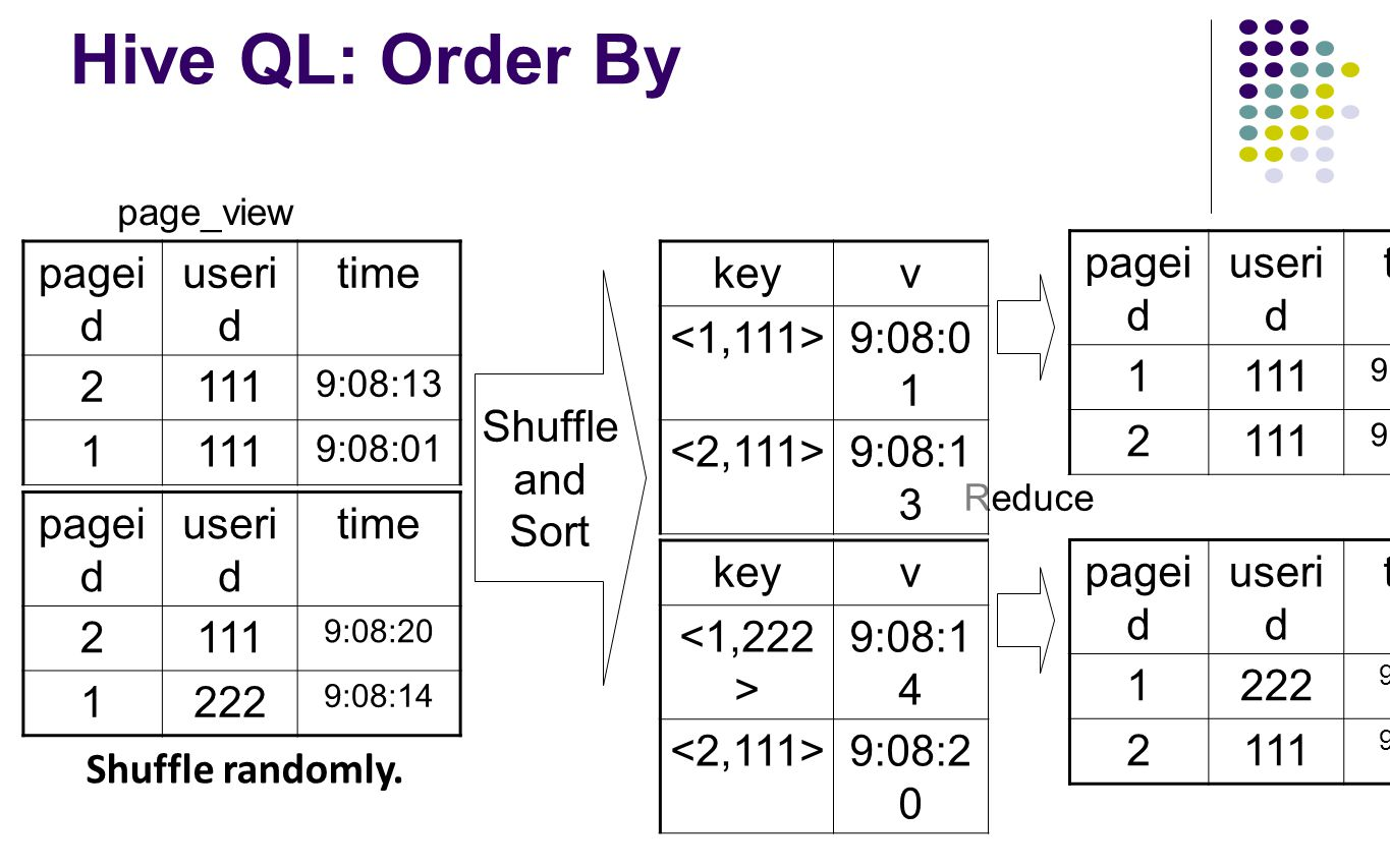 Hive QL: Order By page_view Shuffle and Sort Reduce pagei d useri d time 2111 9:08:13 1111 9:08:01 pagei d useri d time 2111 9:08:20 1222 9:08:14 keyv