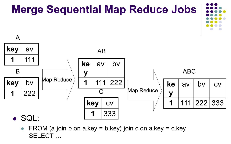 Merge Sequential Map Reduce Jobs SQL: FROM (a join b on a.key = b.key) join c on a.key = c.key SELECT … ke y avbv 1111222 keyav 1111 A Map Reduce keyb