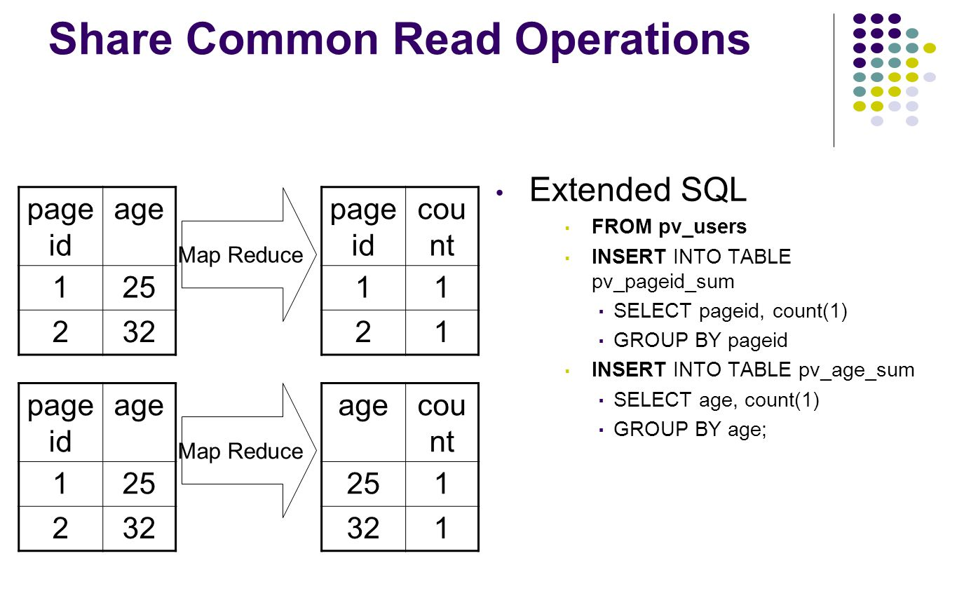 Share Common Read Operations Extended SQL ▪ FROM pv_users ▪ INSERT INTO TABLE pv_pageid_sum ▪ SELECT pageid, count(1) ▪ GROUP BY pageid ▪ INSERT INTO