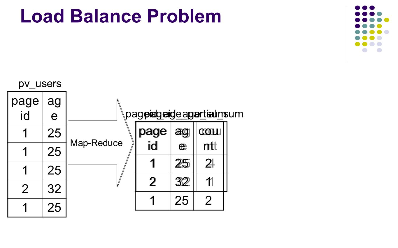 Load Balance Problem page id ag e 125 1 1 232 125 pv_users page id ag e cou nt 1254 2321 pageid_age_sum Map-Reduce page id ag e cou nt 1252 2321 1252