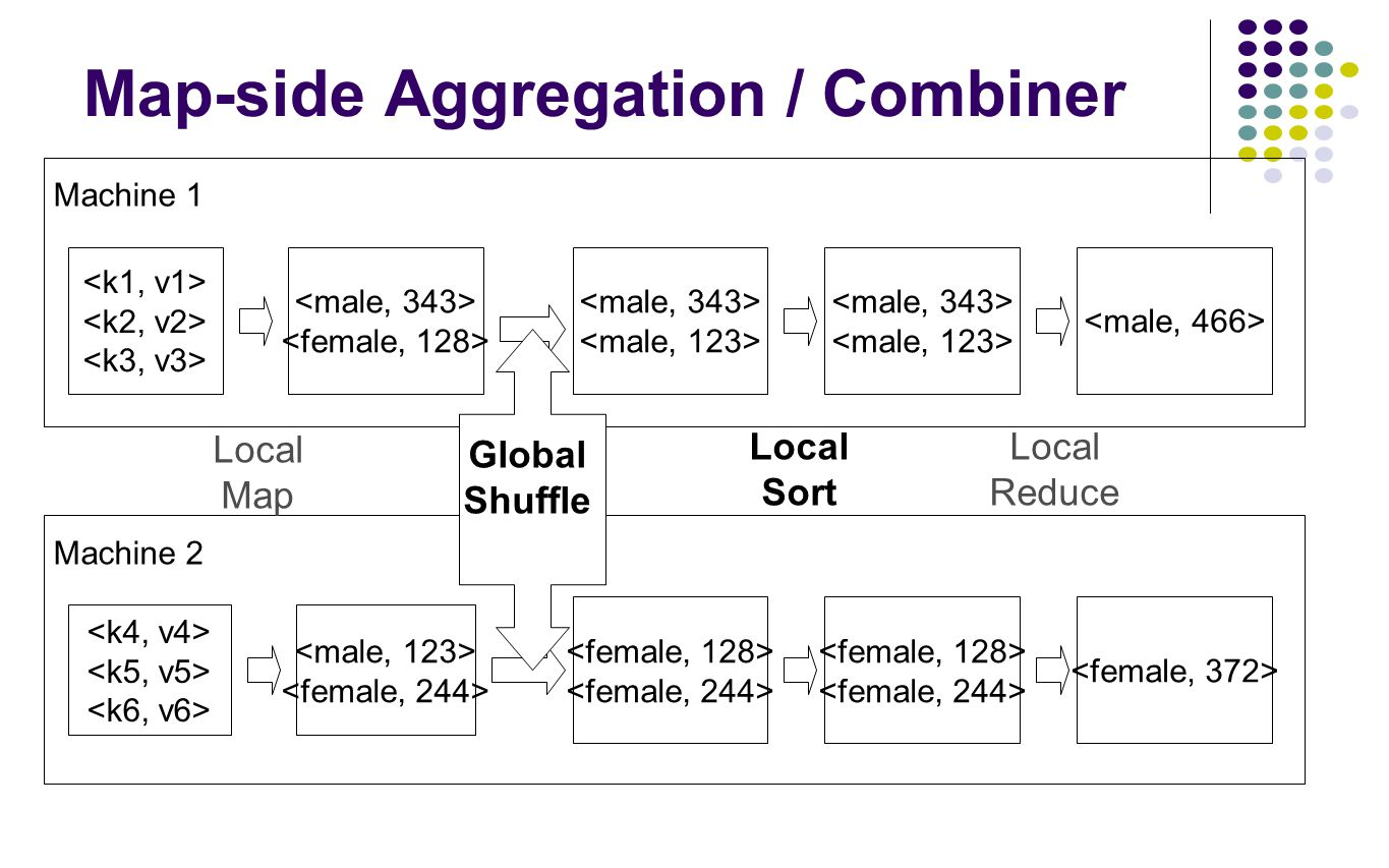Machine 2 Machine 1 Map-side Aggregation / Combiner Local Map Global Shuffle Local Sort Local Reduce