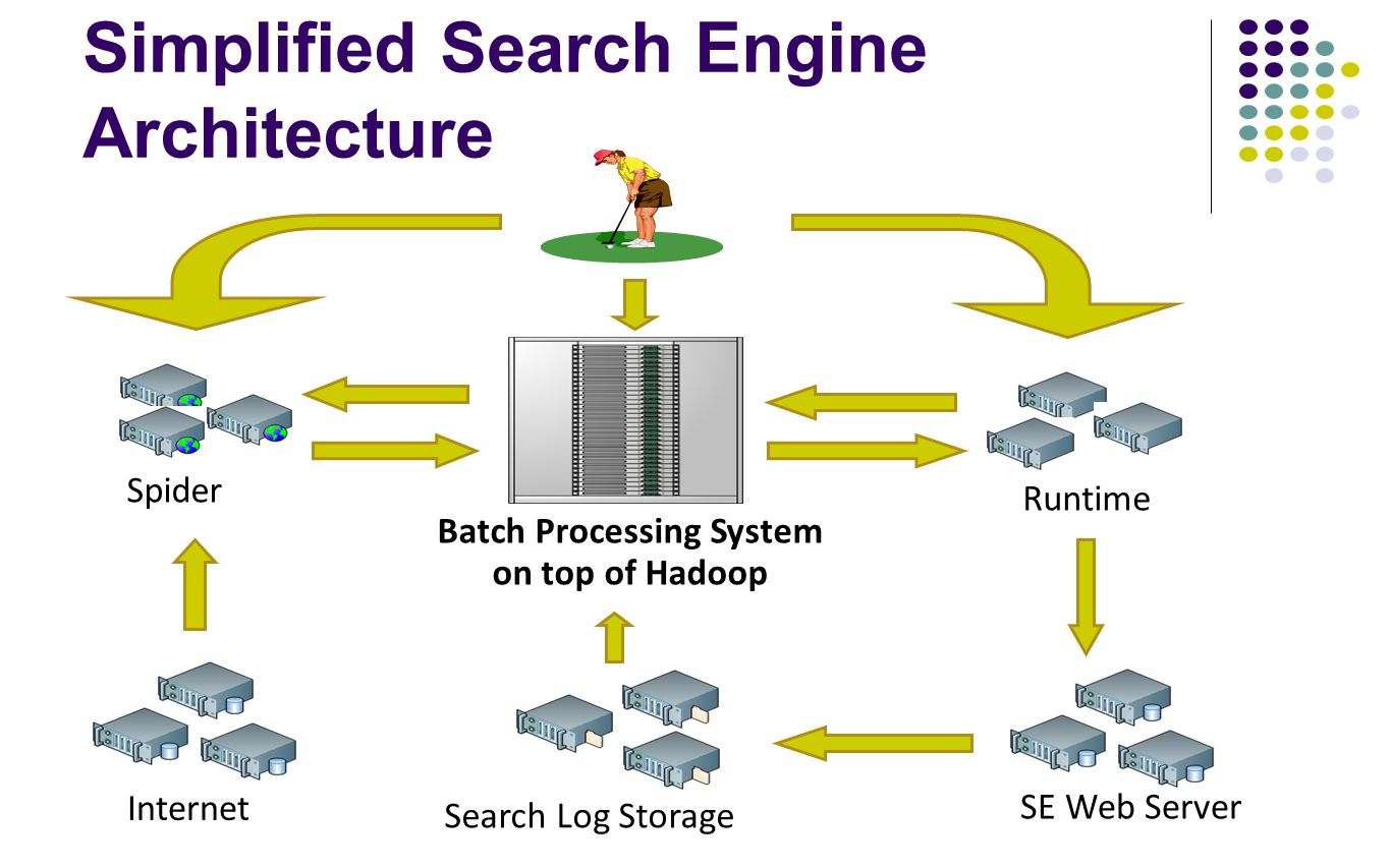 Simplified Search Engine Architecture Spider Runtime Batch Processing System on top of Hadoop SE Web Server Search Log Storage Internet