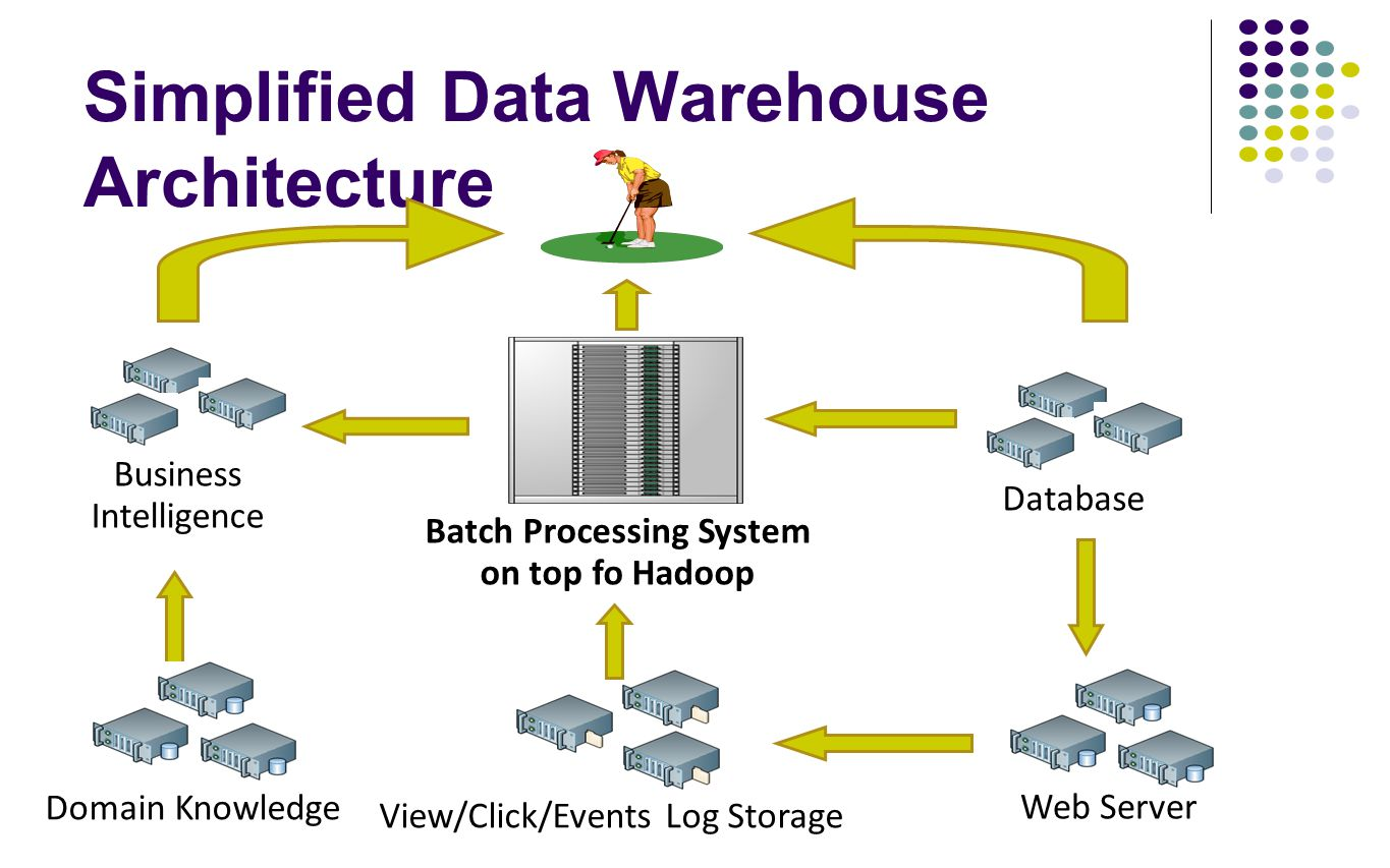 Simplified Data Warehouse Architecture Database Batch Processing System on top fo Hadoop Web Server View/Click/Events Log Storage Business Intelligenc