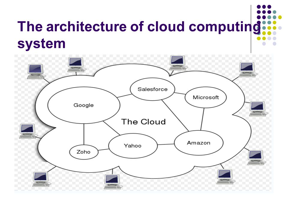 The architecture of cloud computing system