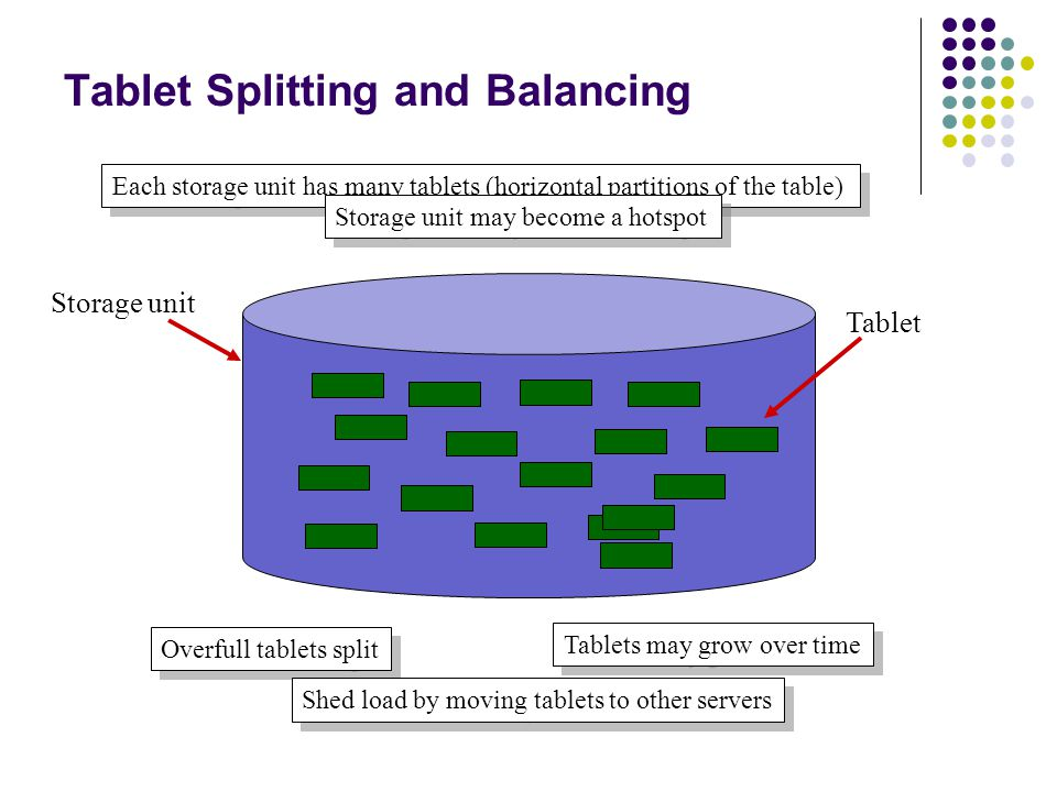 Tablet Splitting and Balancing 21 Each storage unit has many tablets (horizontal partitions of the table) Tablets may grow over time Overfull tablets