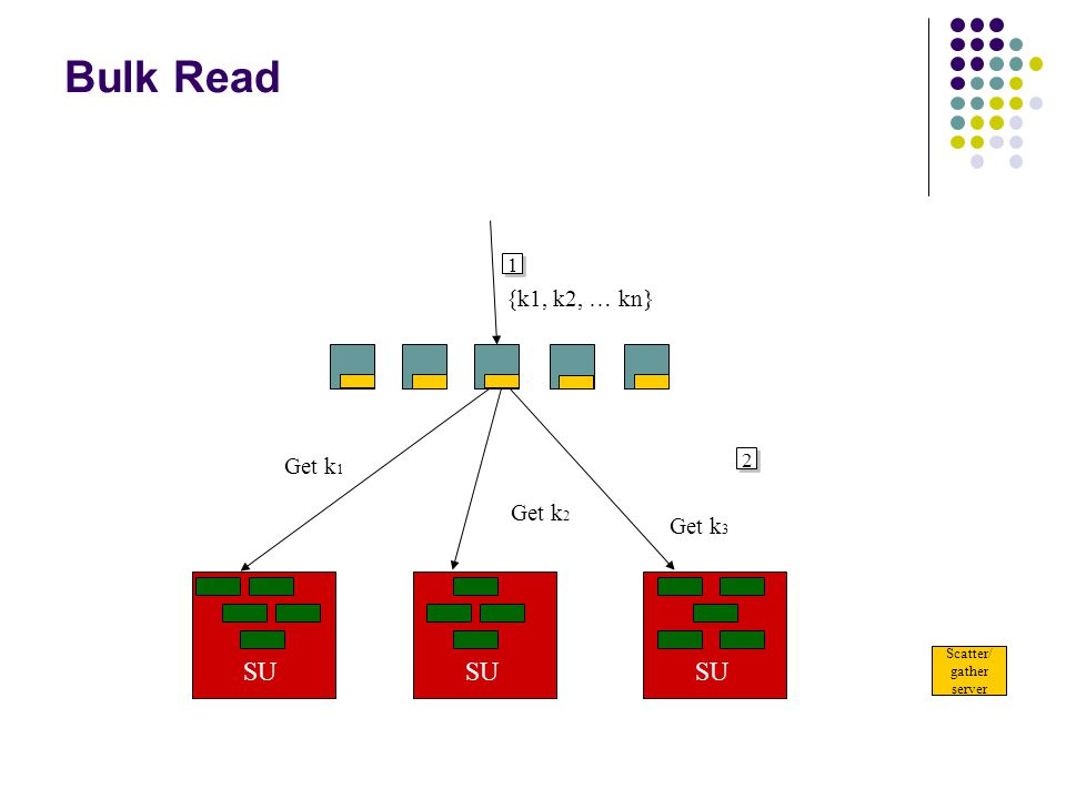Bulk Read 24 SU Scatter/ gather server SU 1 {k1, k2, … kn} 2 Get k 1 Get k 2 Get k 3