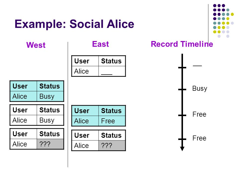 Example: Social Alice UserStatus AliceBusy West East UserStatus AliceFree UserStatus Alice .