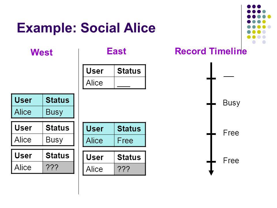 Example: Social Alice UserStatus AliceBusy West East UserStatus AliceFree UserStatus Alice??? UserStatus Alice??? UserStatus AliceBusy UserStatus Alic
