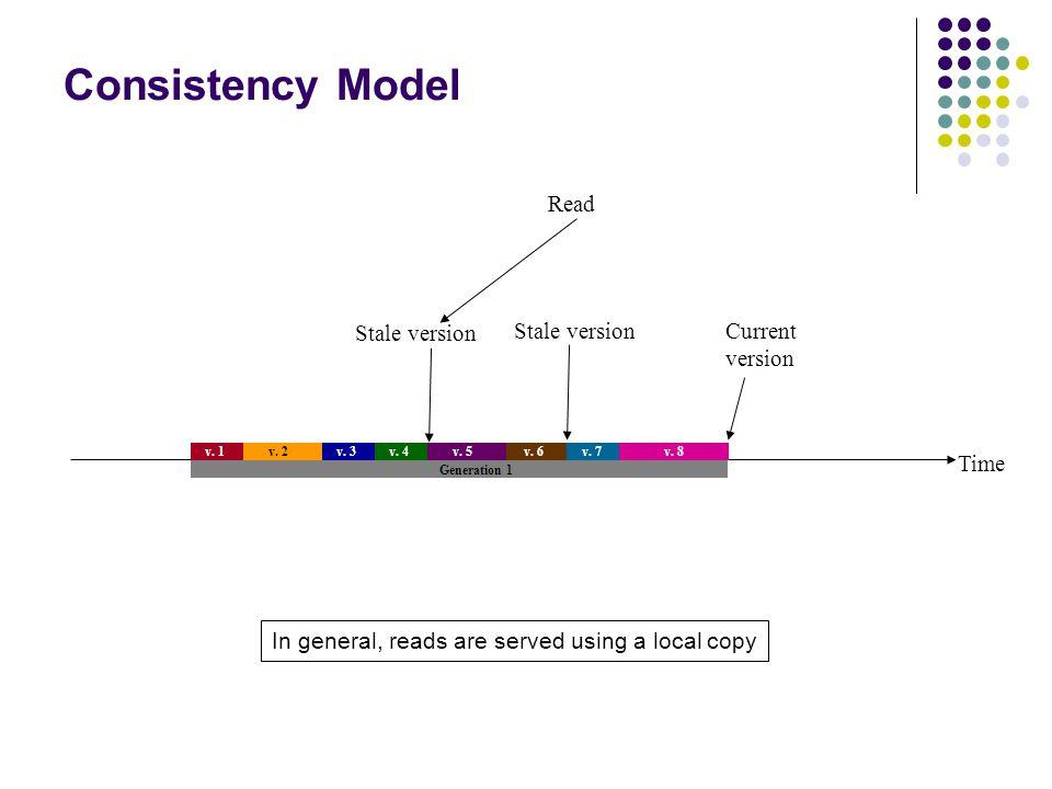 Time v. 1 v. 2 v. 3v. 4 v. 5 v. 7 Generation 1 v. 6 v. 8 Current version Stale version Read Consistency Model 31 In general, reads are served using a