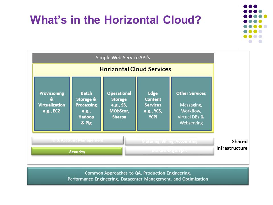 What's in the Horizontal Cloud? Common Approaches to QA, Production Engineering, Performance Engineering, Datacenter Management, and Optimization Comm