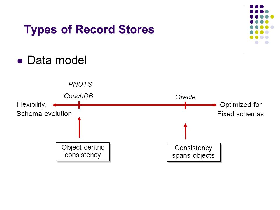 Types of Record Stores Data model Flexibility, Schema evolution Optimized for Fixed schemas CouchDB PNUTS Oracle Consistency spans objects Object-cent