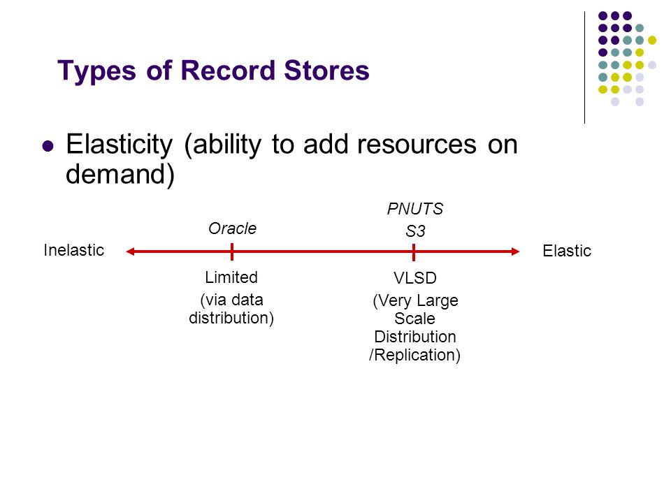 Types of Record Stores Elasticity (ability to add resources on demand) Inelastic Elastic Limited (via data distribution) VLSD (Very Large Scale Distribution /Replication) Oracle PNUTS S3
