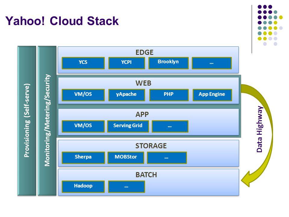 Yahoo! Cloud Stack Provisioning (Self-serve) Horizontal Cloud Services …YCSYCPI Brooklyn EDGE Monitoring/Metering/Security Horizontal Cloud Services …