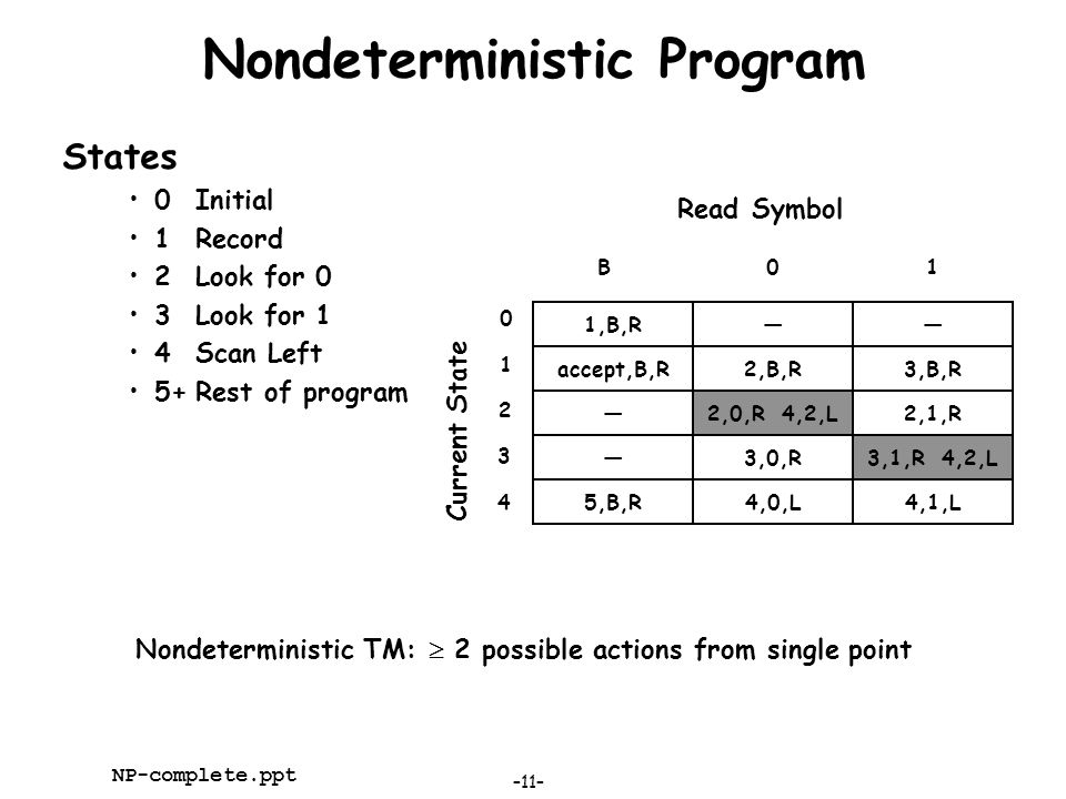 –11– NP-complete.ppt Nondeterministic Program States 0Initial 1Record 2Look for 0 3Look for 1 4Scan Left 5+Rest of program 1,B,R—— Read Symbol B01 Cur