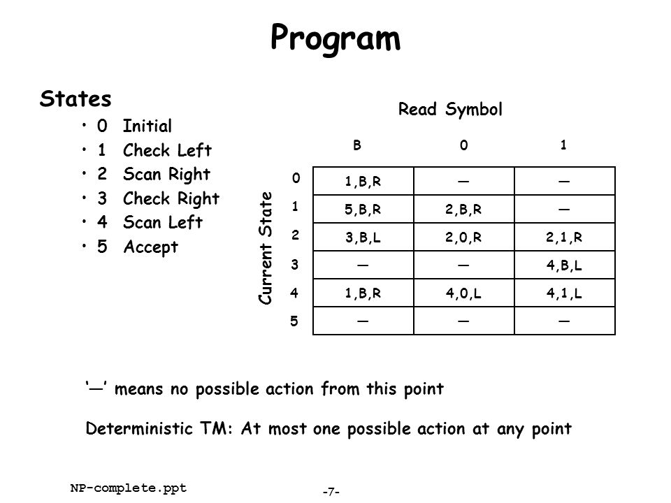 –7– NP-complete.ppt Program States 0Initial 1Check Left 2Scan Right 3Check Right 4Scan Left 5Accept 1,B,R—— Read Symbol B01 Current State 5,B,R2,B,R—