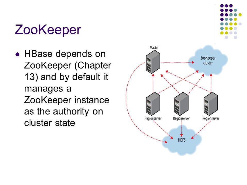 ZooKeeper HBase depends on ZooKeeper (Chapter 13) and by default it manages a ZooKeeper instance as the authority on cluster state