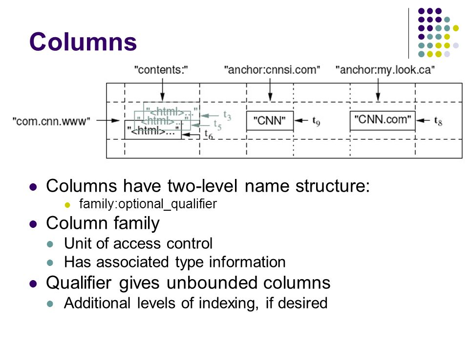 Columns Columns have two-level name structure: family:optional_qualifier Column family Unit of access control Has associated type information Qualifier gives unbounded columns Additional levels of indexing, if desired