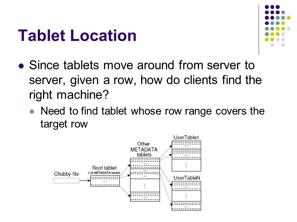 Tablet Location Since tablets move around from server to server, given a row, how do clients find the right machine.