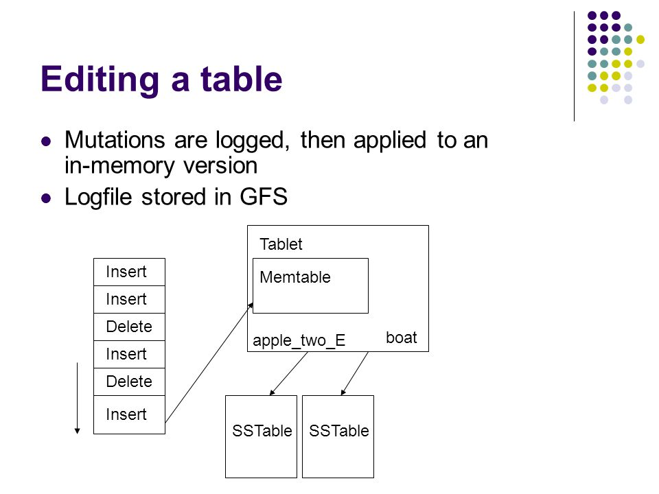 Editing a table Mutations are logged, then applied to an in-memory version Logfile stored in GFS SSTable Tablet apple_two_E boat Insert Delete Insert Delete Insert Memtable