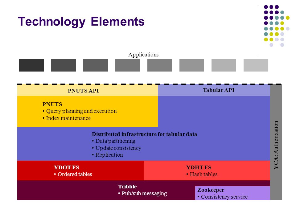 Technology Elements PNUTS Query planning and execution Index maintenance Distributed infrastructure for tabular data Data partitioning Update consistency Replication YDOT FS Ordered tables Applications Tribble Pub/sub messaging YDHT FS Hash tables Zookeeper Consistency service YCA: Authorization PNUTS API Tabular API 15
