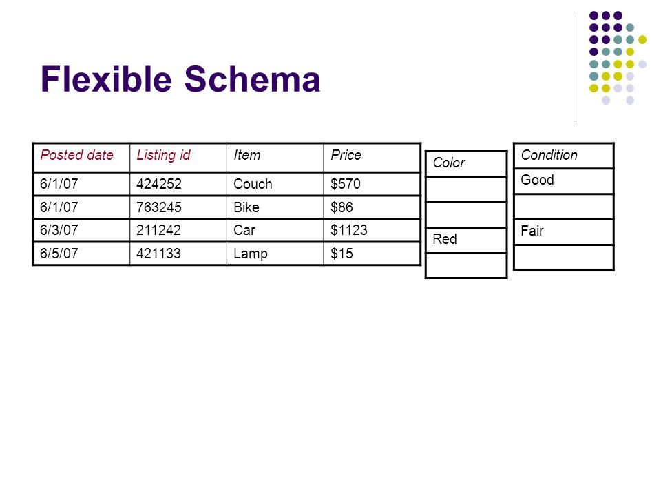 Flexible Schema Posted dateListing idItemPrice 6/1/07424252Couch$570 6/1/07763245Bike$86 6/3/07211242Car$1123 6/5/07421133Lamp$15 Color Red Condition Good Fair