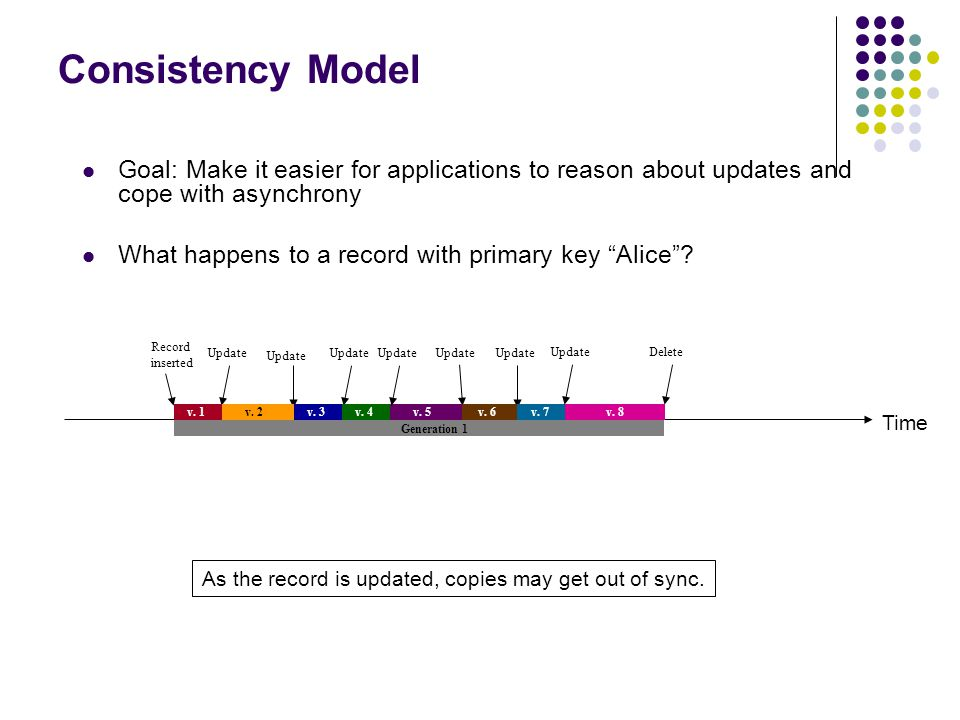 Goal: Make it easier for applications to reason about updates and cope with asynchrony What happens to a record with primary key Alice .