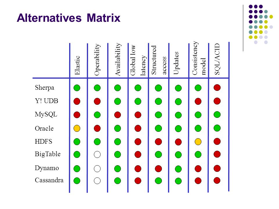 Alternatives Matrix Elastic Operability Global low latency Availability Structured access Sherpa Y.