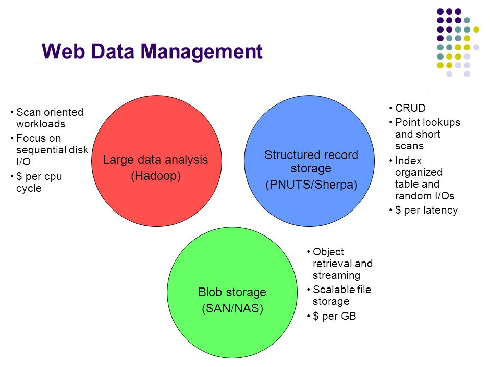 Web Data Management Large data analysis (Hadoop) Structured record storage (PNUTS/Sherpa) Blob storage (SAN/NAS) Scan oriented workloads Focus on sequential disk I/O $ per cpu cycle CRUD Point lookups and short scans Index organized table and random I/Os $ per latency Object retrieval and streaming Scalable file storage $ per GB