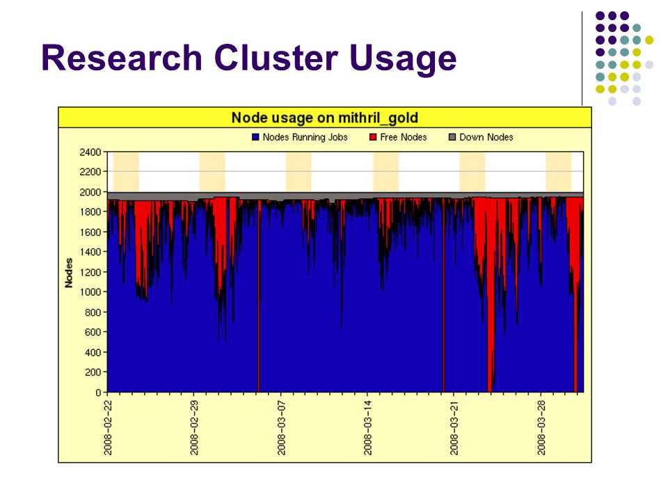 Research Cluster Usage