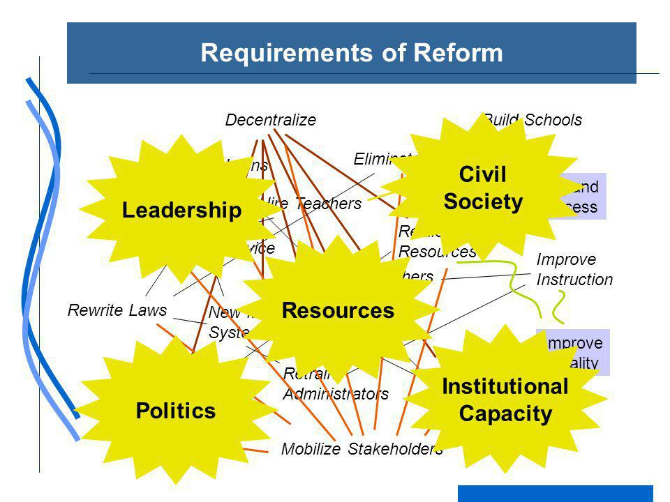 Requirements of Reform Expand Access Improve Quality Improve Instruction Testing and Accountability Build Schools Eliminate Fees Reallocate Resources Hire Teachers Reform Civil Service New Management Systems Decentralize Buy Off Unions Retrain Administrators Mobilize Stakeholders Design New Funding Formula Rewrite Laws Retrain Teachers Civil Society Leadership Resources Institutional Capacity Politics