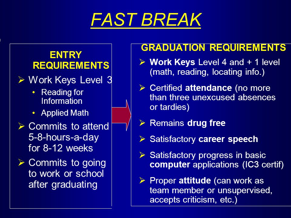 FAST BREAK ENTRY REQUIREMENTS  Work Keys Level 3 Reading for Information Applied Math  Commits to attend 5-8-hours-a-day for 8-12 weeks  Commits to going to work or school after graduating GRADUATION REQUIREMENTS  Work Keys Level 4 and + 1 level (math, reading, locating info.)  Certified attendance (no more than three unexcused absences or tardies)  Remains drug free  Satisfactory career speech  Satisfactory progress in basic computer applications (IC3 certif)  Proper attitude (can work as team member or unsupervised, accepts criticism, etc.)