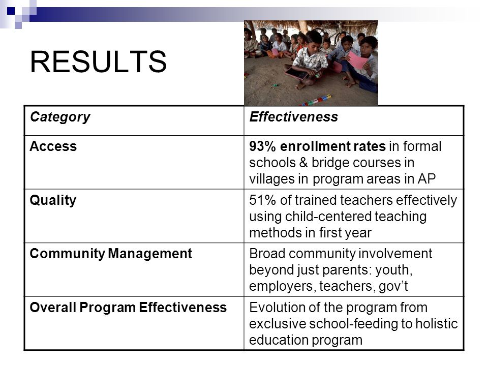 RESULTS CategoryEffectiveness Access93% enrollment rates in formal schools & bridge courses in villages in program areas in AP Quality51% of trained teachers effectively using child-centered teaching methods in first year Community ManagementBroad community involvement beyond just parents: youth, employers, teachers, gov't Overall Program EffectivenessEvolution of the program from exclusive school-feeding to holistic education program