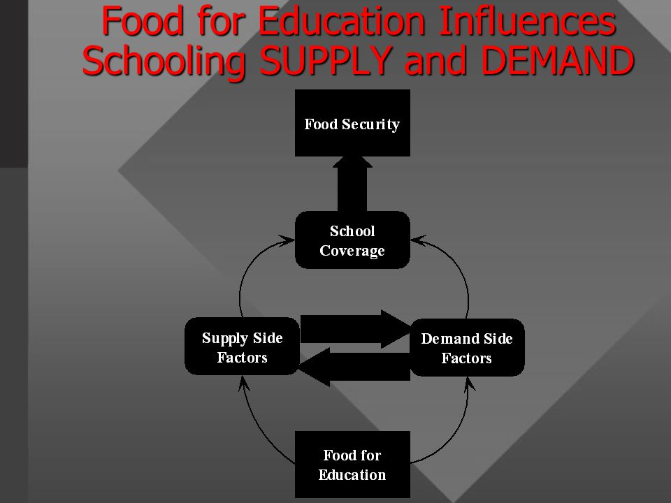 Food for Education Influences Schooling SUPPLY and DEMAND