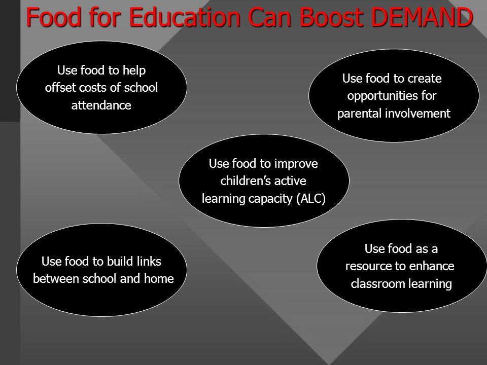 Food for Education Can Boost DEMAND Use food to help offset costs of school attendance Use food to build links between school and home Use food to create opportunities for parental involvement Use food as a resource to enhance classroom learning Use food to improve children's active learning capacity (ALC)