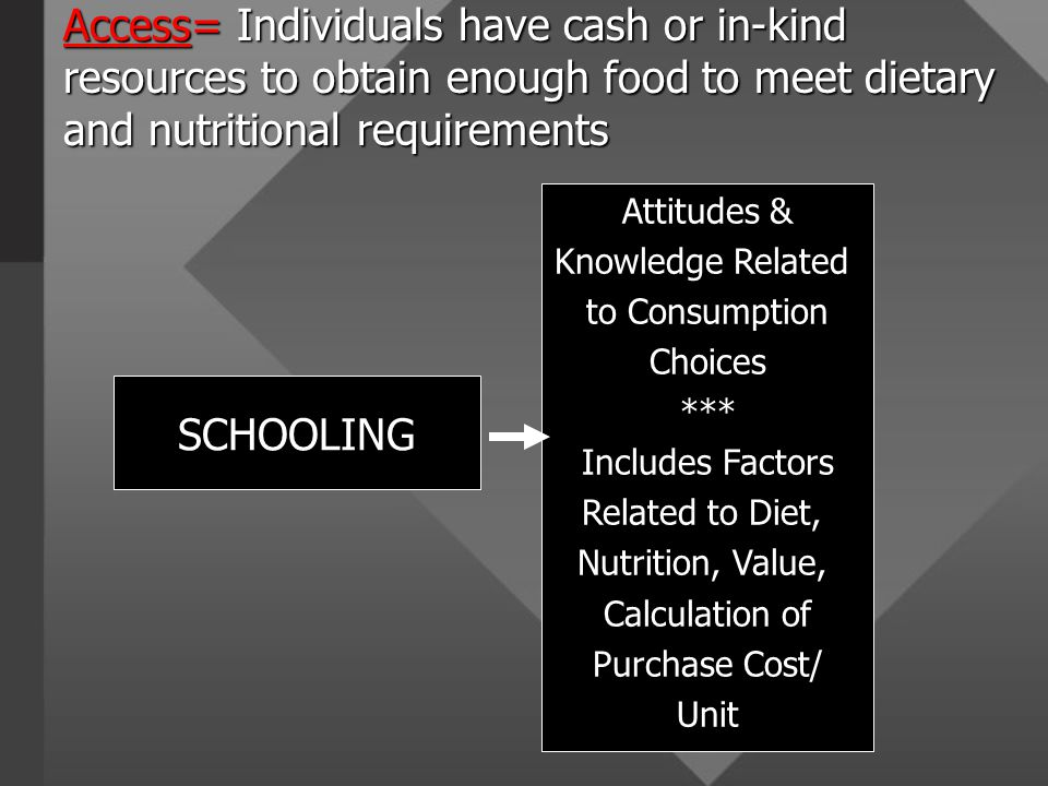 SCHOOLING Attitudes & Knowledge Related to Consumption Choices *** Includes Factors Related to Diet, Nutrition, Value, Calculation of Purchase Cost/ Unit Access=Individuals have cash or in-kind resources to obtain enough food to meet dietary and nutritional requirements Access= Individuals have cash or in-kind resources to obtain enough food to meet dietary and nutritional requirements