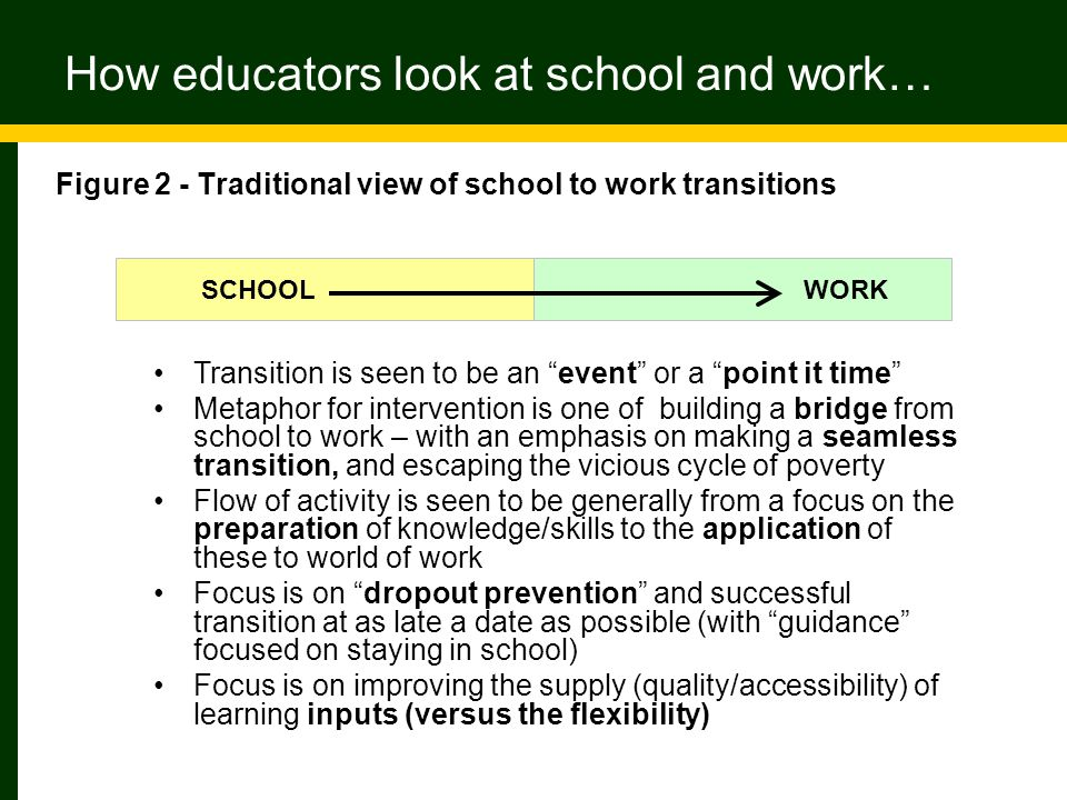 SCHOOL WORK Figure 2 - Traditional view of school to work transitions How educators look at school and work… Transition is seen to be an event or a point it time Metaphor for intervention is one of building a bridge from school to work – with an emphasis on making a seamless transition, and escaping the vicious cycle of poverty Flow of activity is seen to be generally from a focus on the preparation of knowledge/skills to the application of these to world of work Focus is on dropout prevention and successful transition at as late a date as possible (with guidance focused on staying in school) Focus is on improving the supply (quality/accessibility) of learning inputs (versus the flexibility)