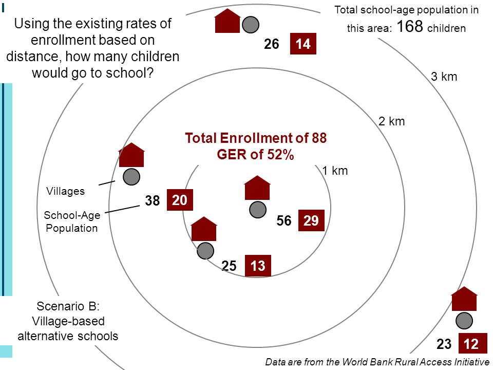 25 56 38 26 23 1 km 2 km 3 km 29 13 20 14 12 Total Enrollment of 88 GER of 52% Total school-age population in this area: 168 children Using the existi