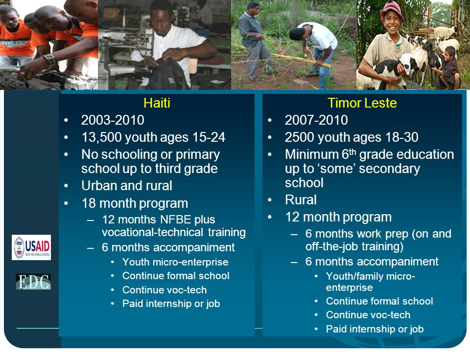 Haiti 2003-2010 13,500 youth ages 15-24 No schooling or primary school up to third grade Urban and rural 18 month program –12 months NFBE plus vocational-technical training –6 months accompaniment Youth micro-enterprise Continue formal school Continue voc-tech Paid internship or job Timor Leste 2007-2010 2500 youth ages 18-30 Minimum 6 th grade education up to 'some' secondary school Rural 12 month program –6 months work prep (on and off-the-job training) –6 months accompaniment Youth/family micro- enterprise Continue formal school Continue voc-tech Paid internship or job