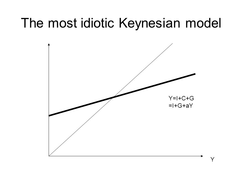 The most idiotic Keynesian model Y=I+C+G =I+G+aY Y