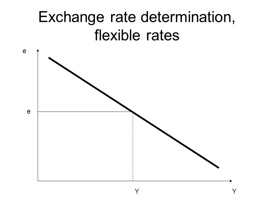 Exchange rate determination, flexible rates Y e Y e